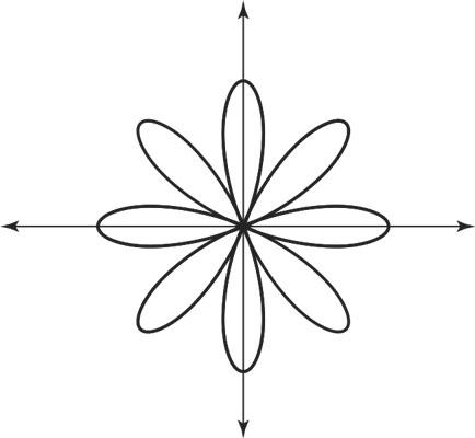 pre-calculus-polar-rose