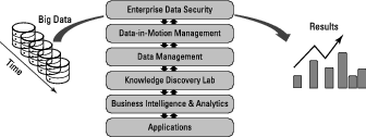 predictive-analytics-2e-architecture-layers