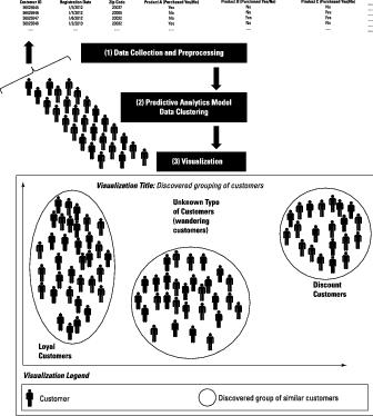 predictive-analytics-2e-clustering