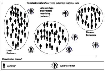 predictive-analytics-2e-outliers