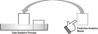 predictive-analytics-2e-rapidminer