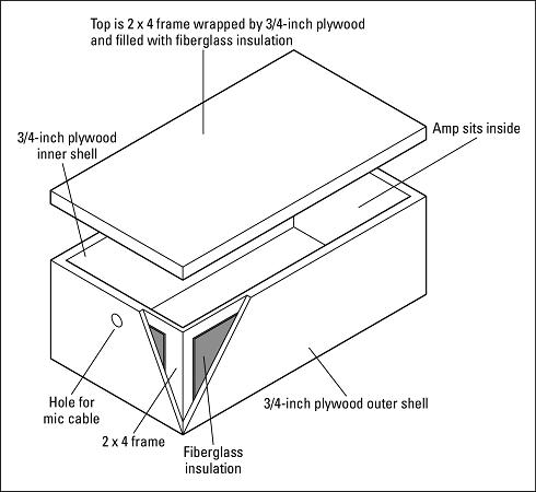 amp-isolator box Pro Tools