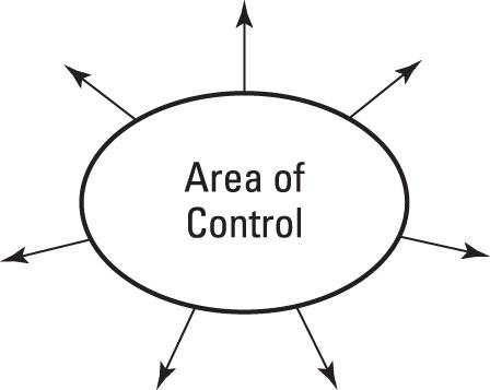 prodmgmt-control