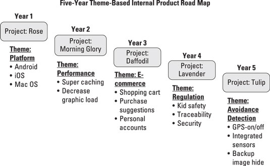 prodmgmt-five-yr-theme