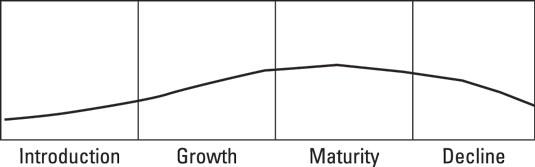 prodmgmt-life-cycle