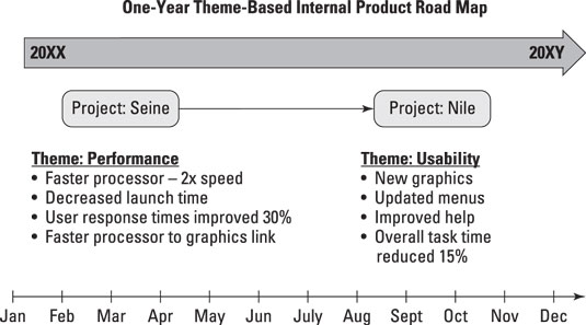 prodmgmt-one-yr-roadmap