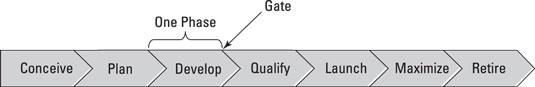 prodmgmt-phases