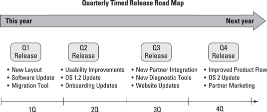prodmgmt-qrtr-road-map