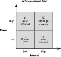 power interest grid
