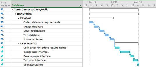 Project scheduled tasks