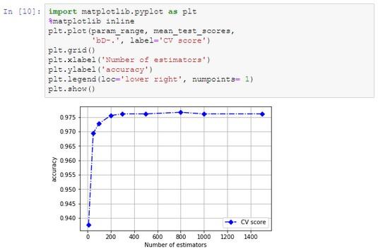 Random Forest Python data science