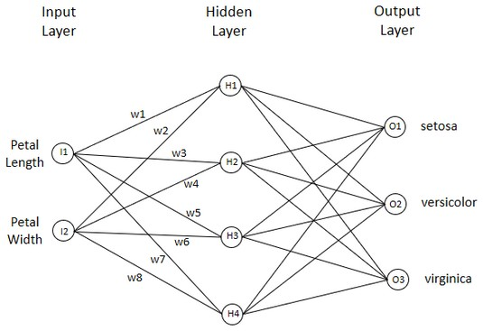 artificial neural networks R