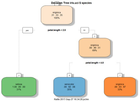 decision tree for iris.uci R