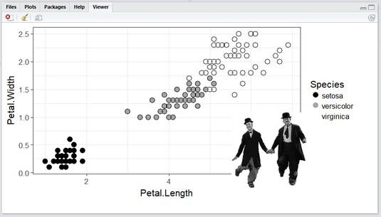Laurel and Hardy iris plot