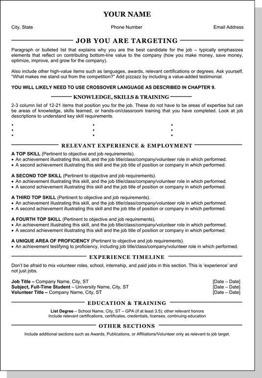 Chrono-functional resume