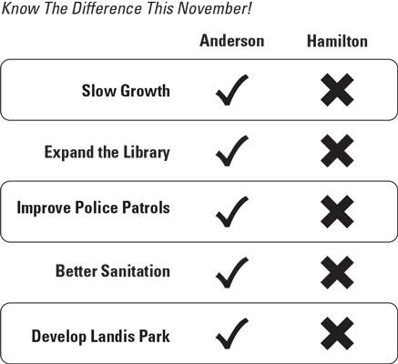 Negative candidate comparison