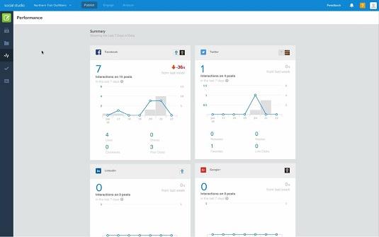 performance data Marketing Cloud