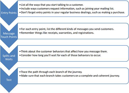 salesforce-marketing-cloud-points