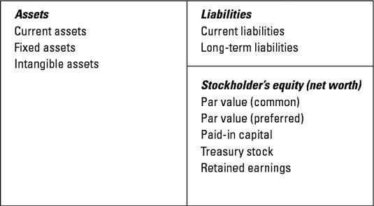 sie-balance-sheet