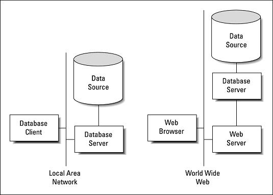 client/server SQL system