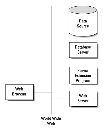 web-based database SQL
