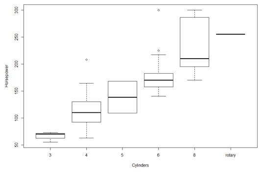 stats-r-box-plot