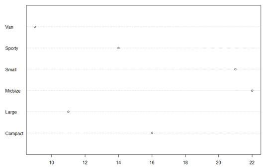stats-r-dot-chart2