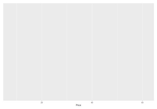 Histograms in R with ggplot2 - dummies