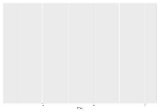 stats-r-ggplot()