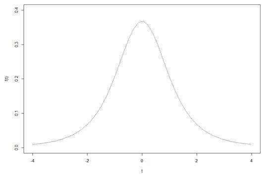 stats-r-t-distribution