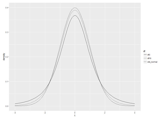 Plotting t in ggplot2 - dummies