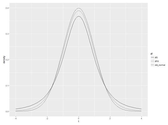 stats-r-t-ggplot2