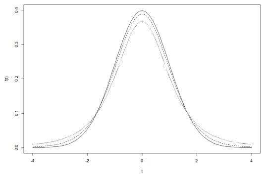 stats-r-three-distributions