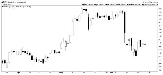 Apple Inc. candlestick chart