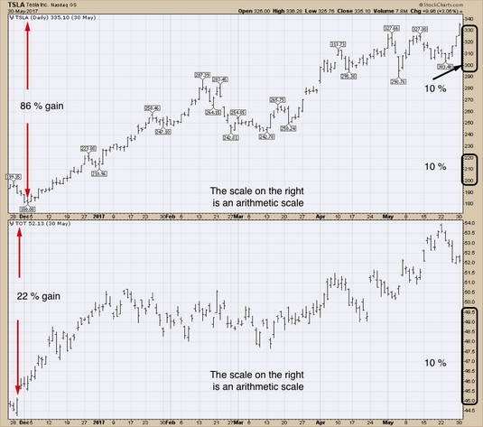 arithmetic scale stock charts