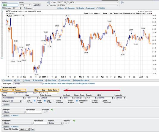 stock charts range