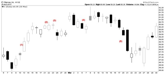 candlestick shapes candlestick charts