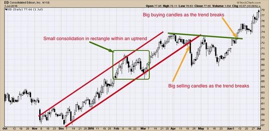 stock charts consolidation