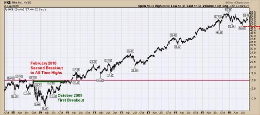 Daily charts stocks