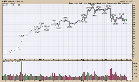high liquidity stock charts