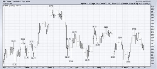 HLC bar chart stocks