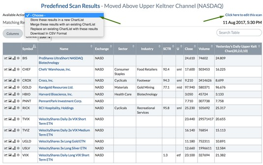 Keltner Channel stocks