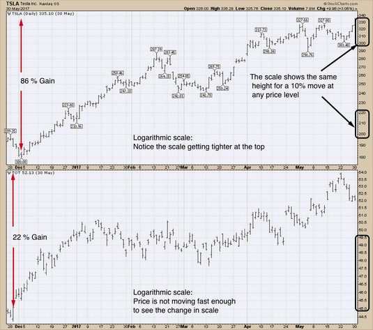 stock charts logarithmic scale
