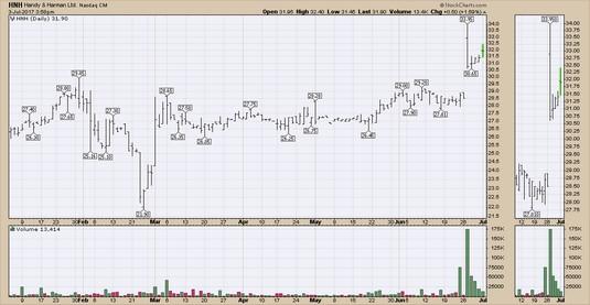 low liquidity stock charts