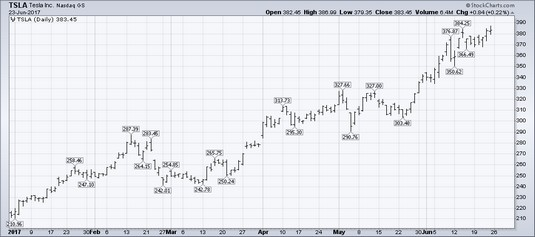 OHLC bar chart stocks