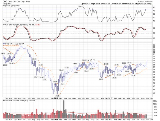 Parabolic SAR stocks