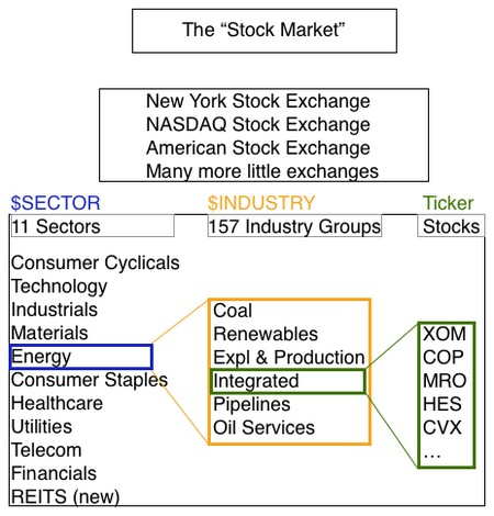stock charts sectors and industries