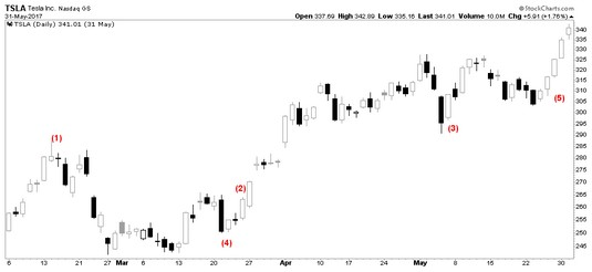 hollow candles candlestick charts