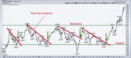support and resistance stock charts