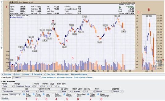 volume and toggles stock charts